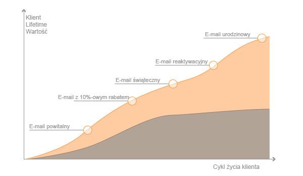 Efektywny E-mail Marketing wskaźniki