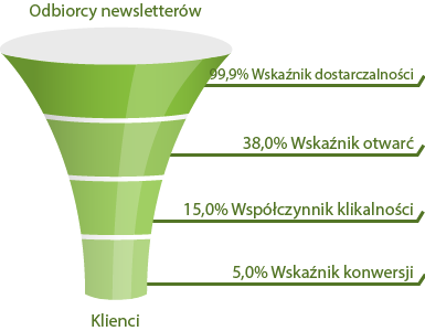 Efektywny E-mail Marketing