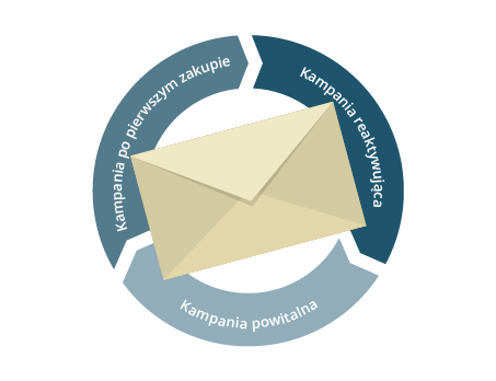 Lifecycle w E-mail Marketingu