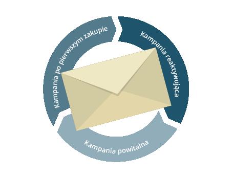 Lifecycle w E-mail Marketingu